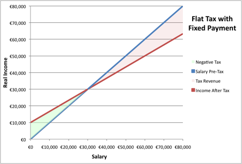 The graph illustrates how a negative tax with a cut off point at €30,000 would supplement incomes under €30,000 at the expense of salaries above the cut-off point, with salaries at €30,000 effectively paying no income tax